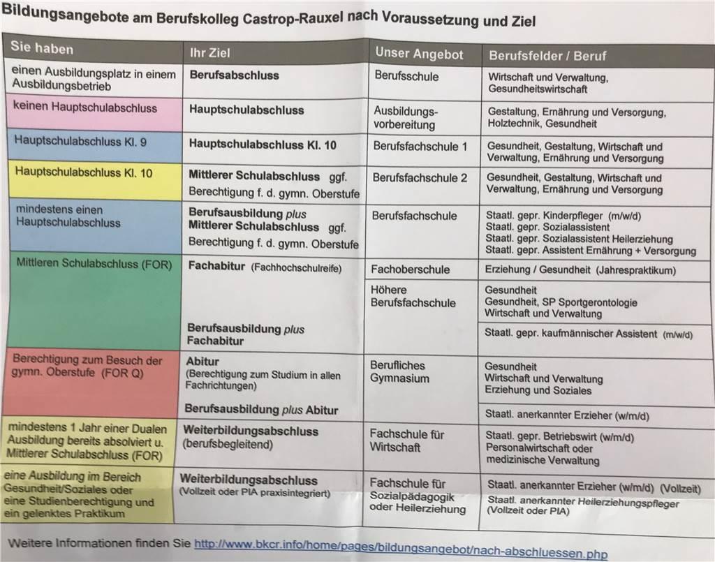Abi Am Berufskolleg: Schulleiter Erklärt, Wie Schüler Am bei Kann Man Nach Der Realschule Abitur Machen