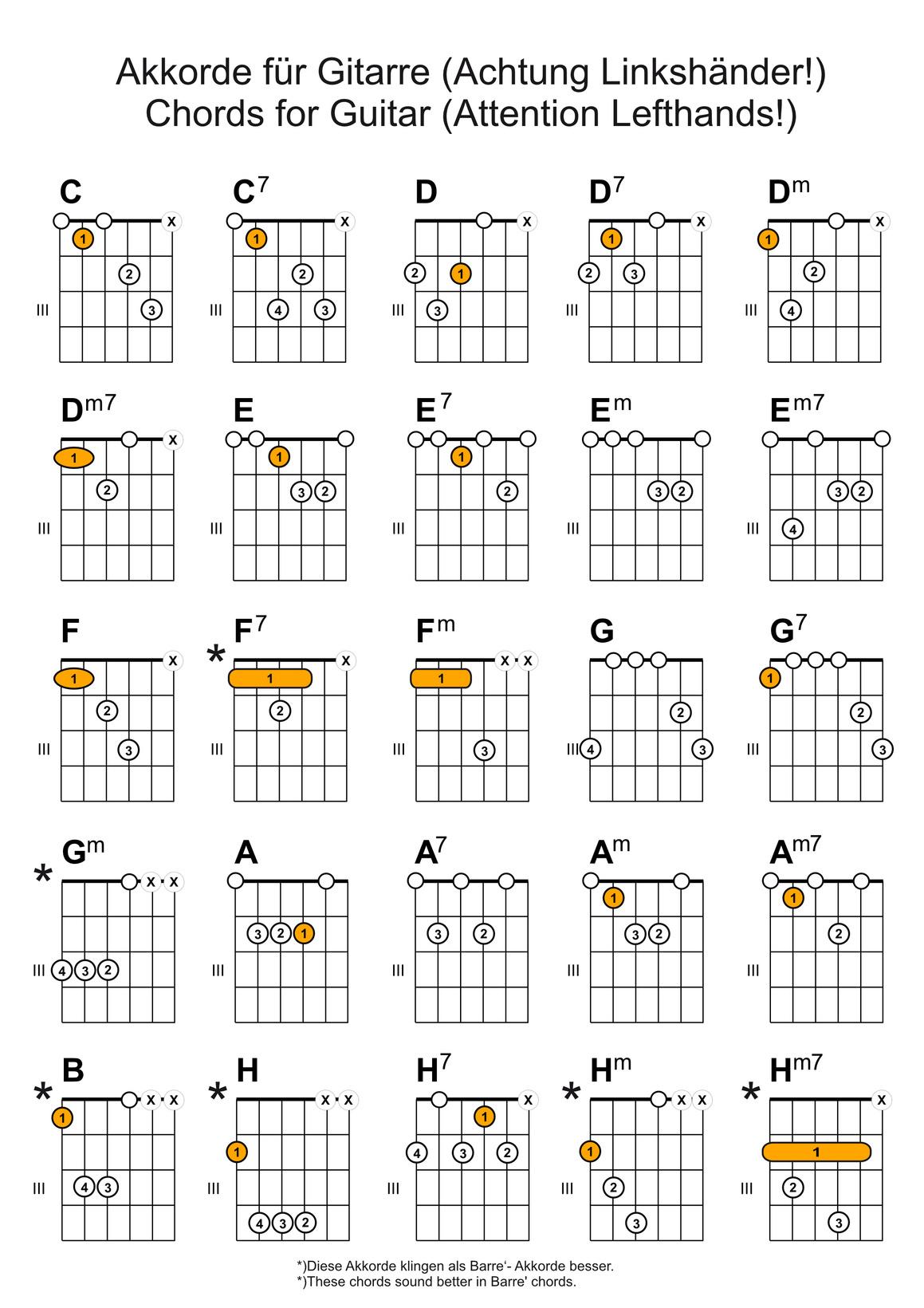 Akkorde Gitarre Linkshänder | Die Linkshänder-Gitarre bei Gitarrengriffe Für Anfänger Zum Ausdrucken