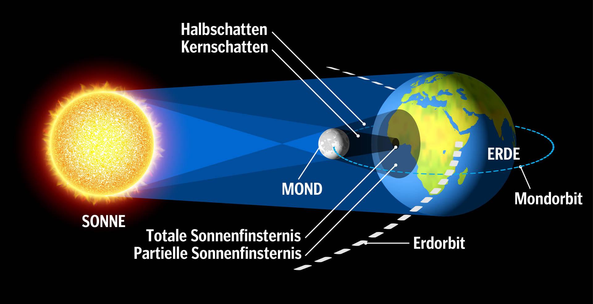 Astronomie 2 innen Wann Entsteht Eine Sonnenfinsternis