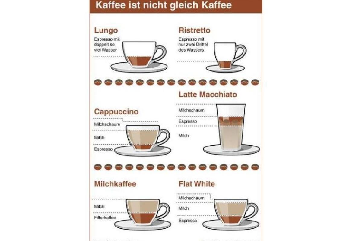 Bei Cappuccino Und Co. Steckt Der Teufel Im Detail ganzes Unterschied Latte Macchiato Und Cappuccino