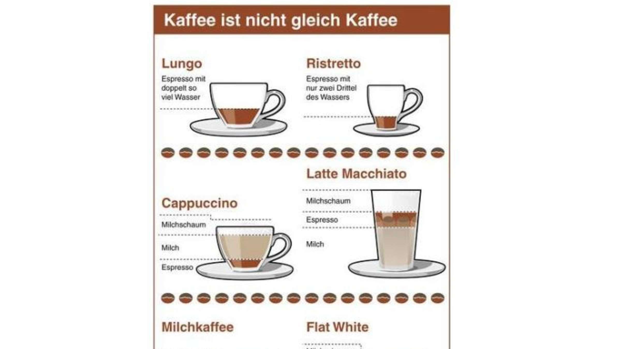 Bei Cappuccino Und Co. Steckt Der Teufel Im Detail | Genuss in Unterschied Latte Macchiato Und Cappuccino