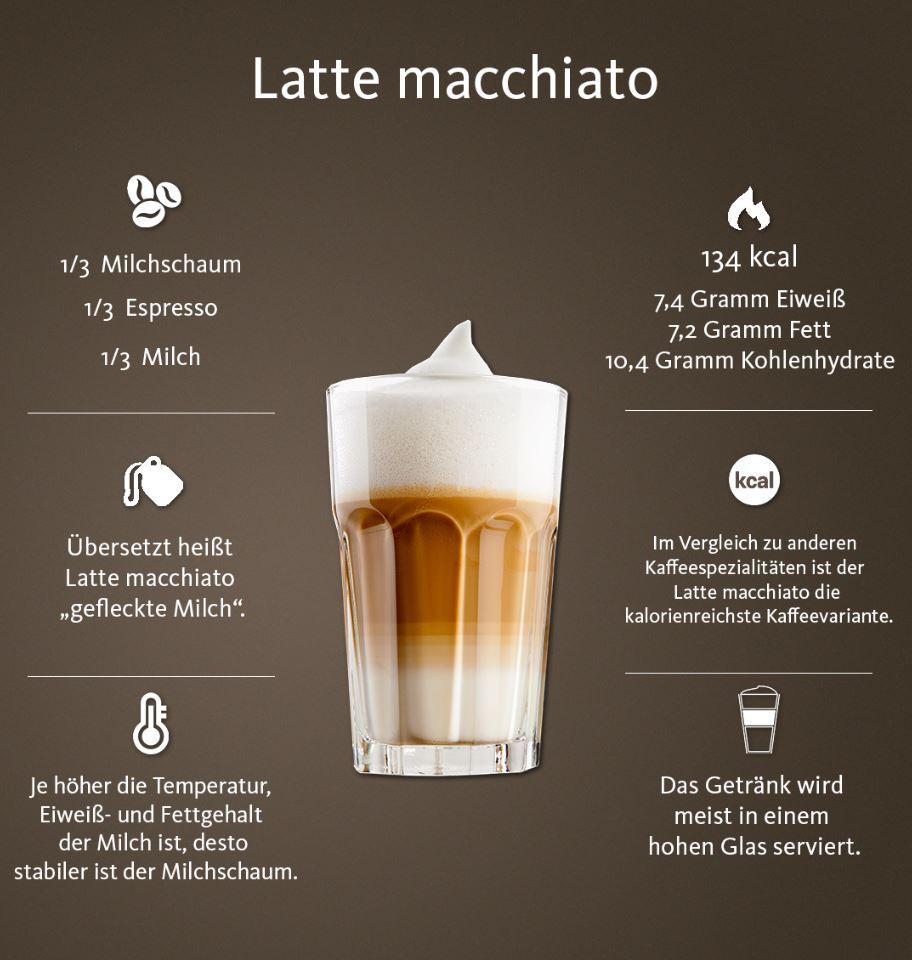 Cappuccino, Latte Macchiato Und Milchkaffee – Was Ist Der bestimmt für Unterschied Latte Macchiato Und Cappuccino