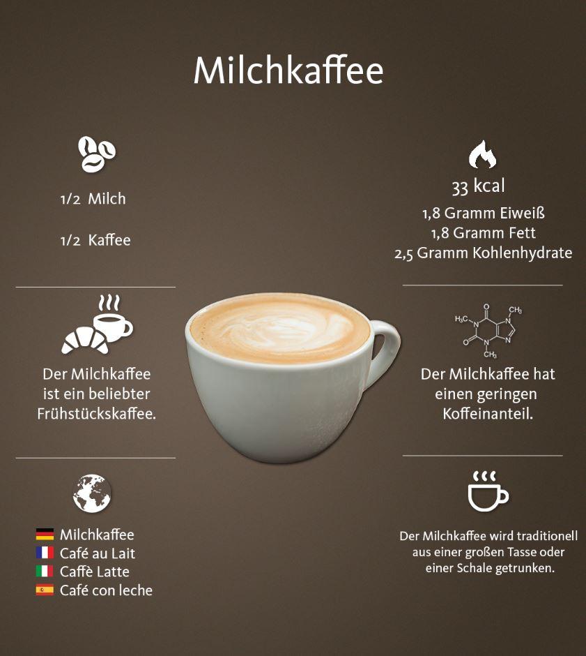 Cappuccino, Latte Macchiato Und Milchkaffee – Was Ist Der über Unterschied Latte Macchiato Und Cappuccino