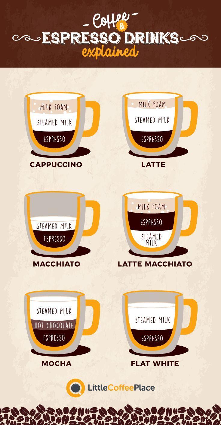 Cappuccino Vs Latte Vs Macchiato Vs Mocha: Was Ist Der für Unterschied Latte Macchiato Und Cappuccino