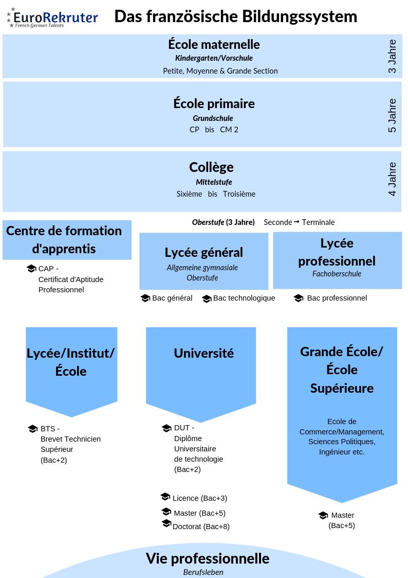 Das Französische Bildungssystem - Eurorekruter für Kann Man Nach Der Realschule Abitur Machen