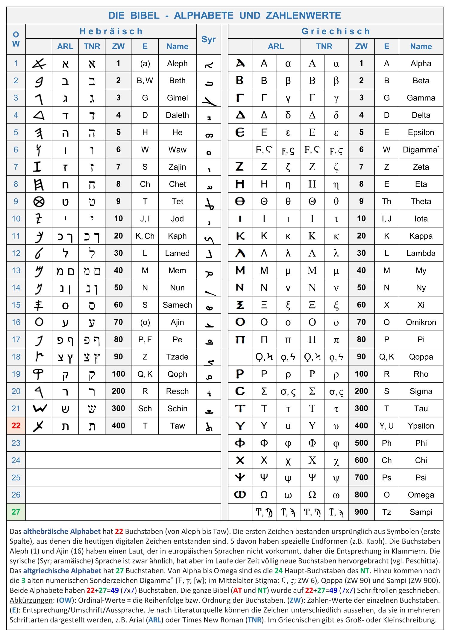 Der Name Des Antichristen Und Die Zahl 666 - Die Struktur mit Zahlen In Buchstaben