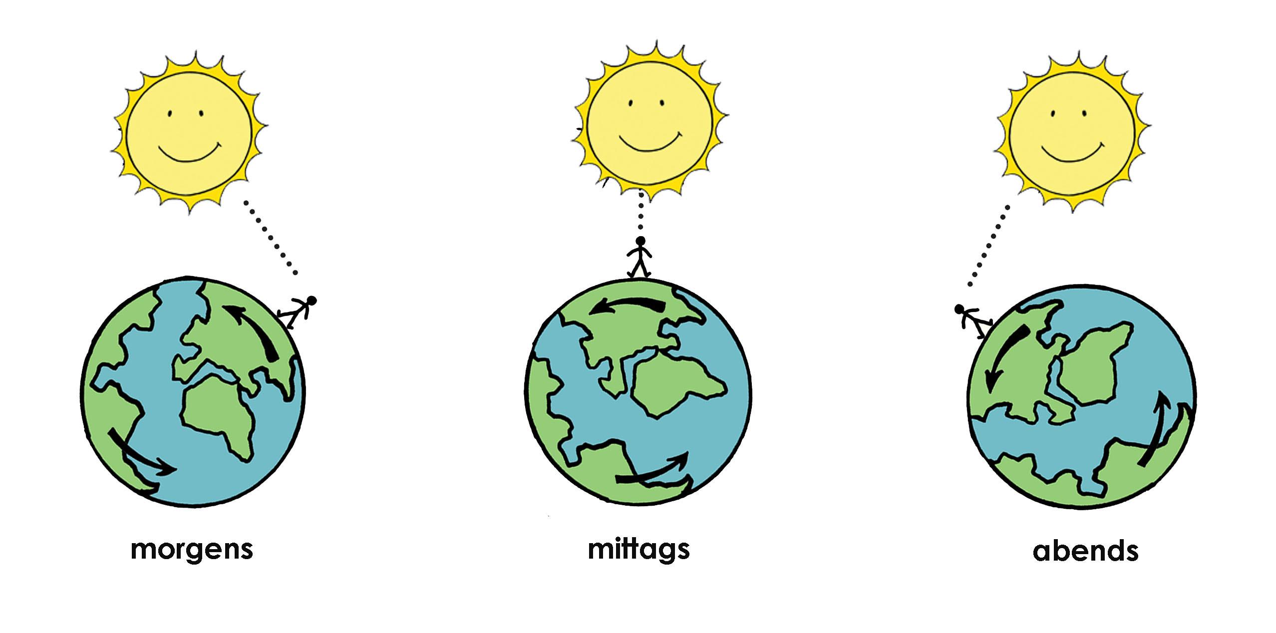 Der Tagbogen Der Sonne - Nela Forscht - Naturwissenschaft für Wo Geht Die Sonne Auf Himmelsrichtung