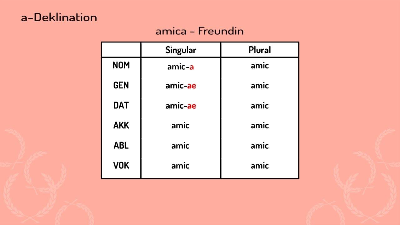 Die O- Und A- Deklination Bei Lateinischen Substantiven (Vorschau) über Nomen Mit O