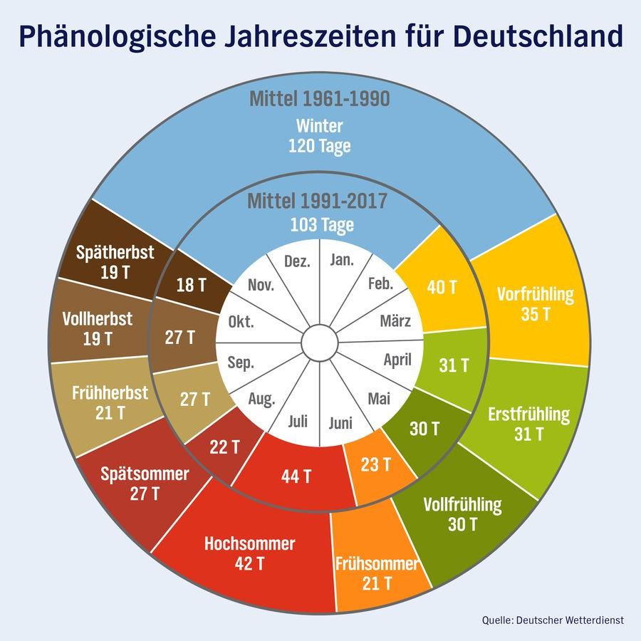Die Zehn Jahreszeiten Des Phänologischen Kalenders | Ndr.de bei Beginn Der Jahreszeiten