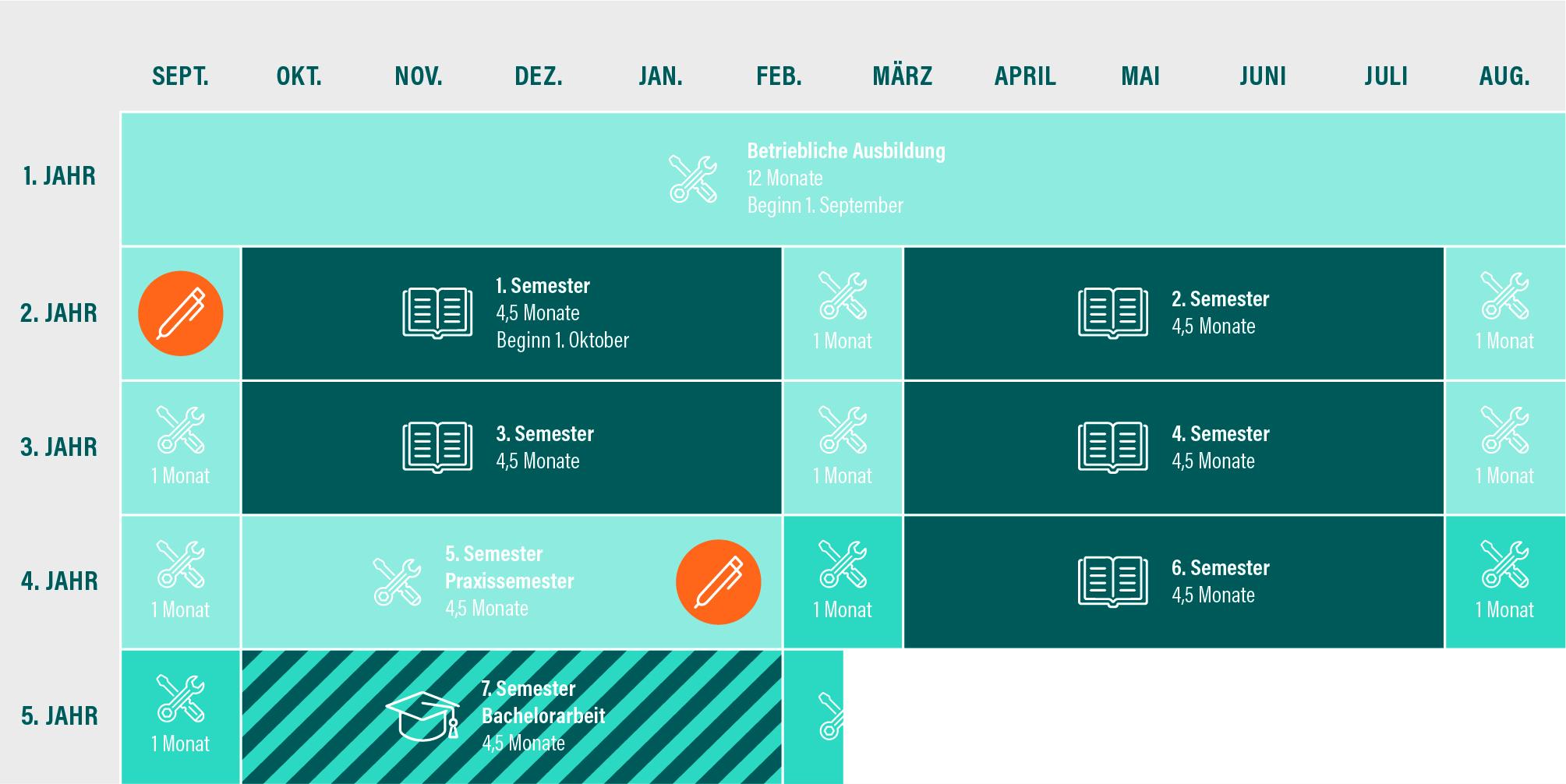Duales Studienangebot - Ostbayerische Technische Hochschule für Duales Studium Maschinenbau Firmen