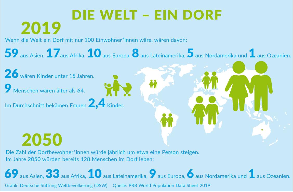 ▷ Weltbevölkerung Zum Jahreswechsel 2019/2020: Mit 7.754 innen Wie Viele Menschen Wohnen Auf Der Erde