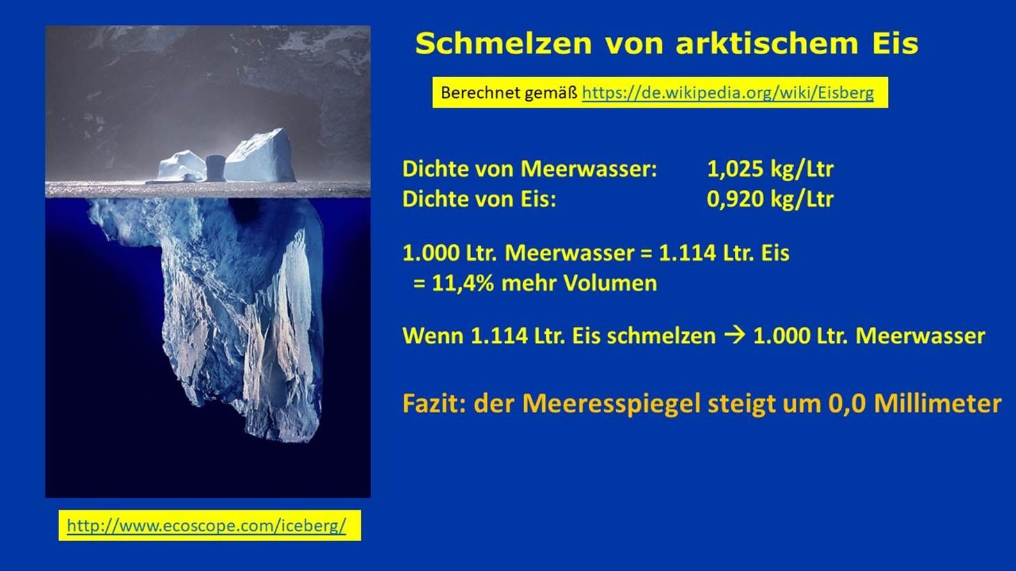 Einfluss Der Meereisschmelze Auf Den Meeresspiegel – Gaebler mit Eis Im Wasserglas Schmelzen Wie Ist Der Wasserspiegel Nun