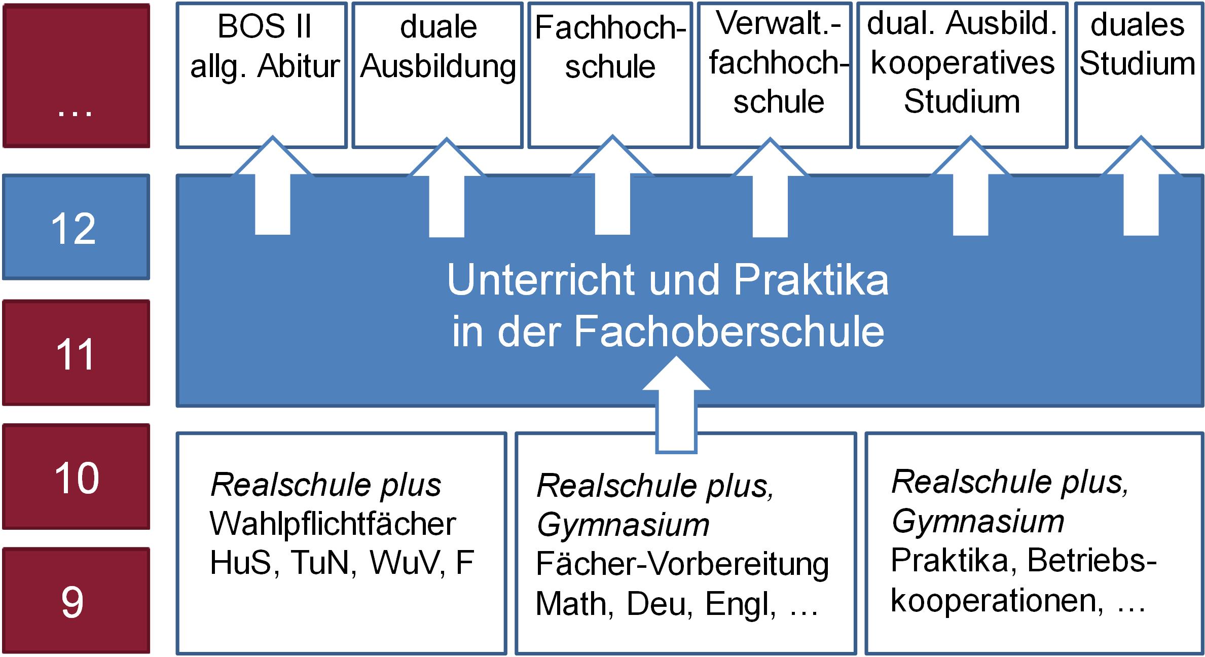 Ernst-Barlach-Realschule Plus Höhr-Grenzhausen ganzes Kann Man Nach Der Realschule Abitur Machen