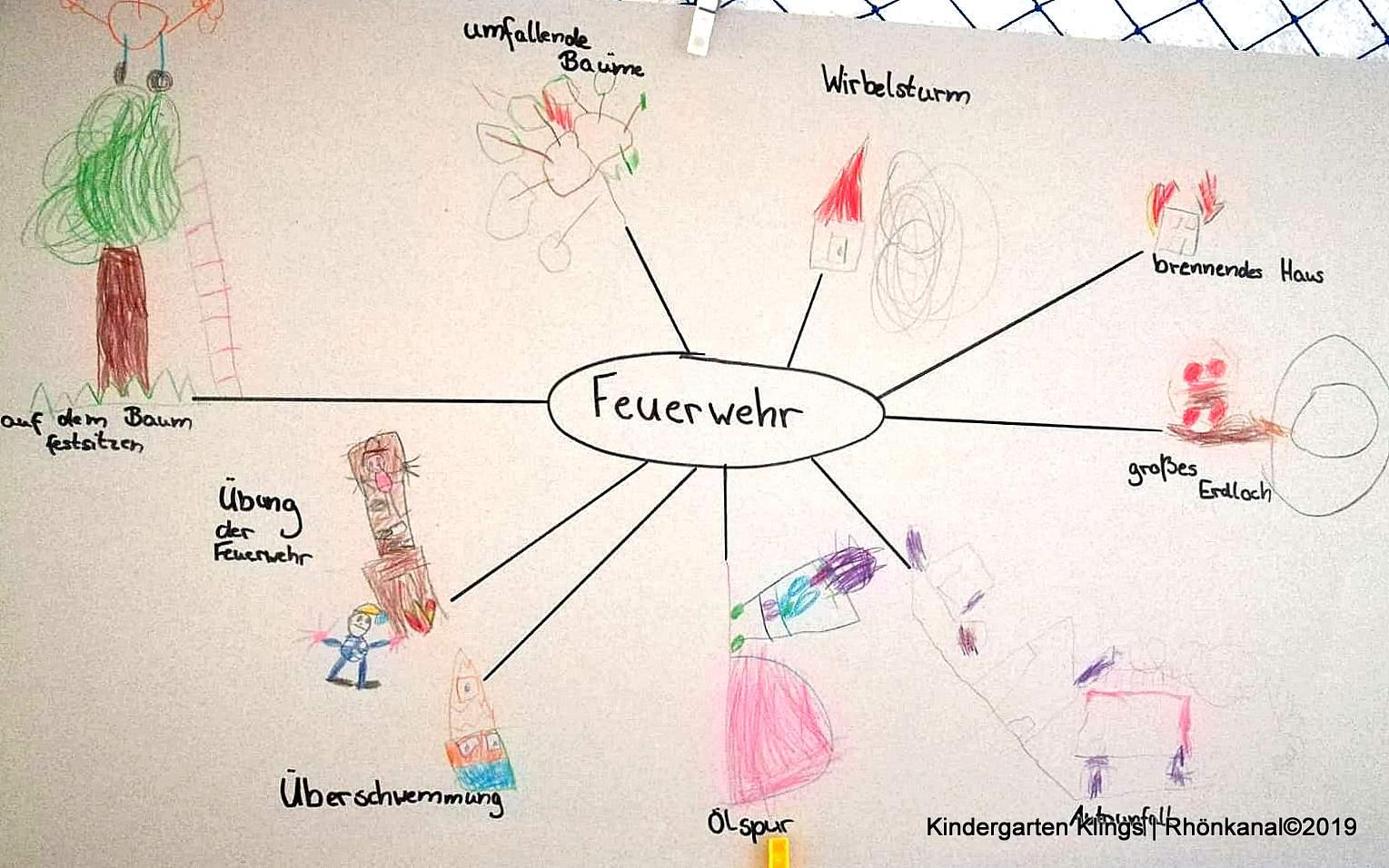 Feuerwehr Im Knirpsenland – Branderziehung Im Kindergarten bei Thema Feuerwehr Im Kindergarten Basteln