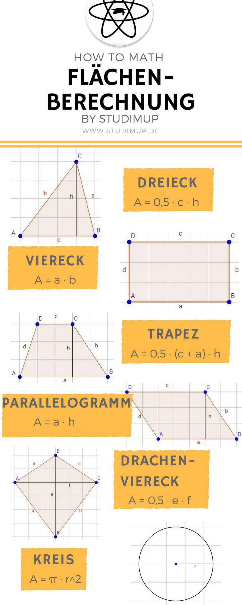 Fläche Berechen Leicht Erklärt Mit Einem Spickzettel Zum bestimmt für Mathe Online Lernen 5 Klasse Gymnasium
