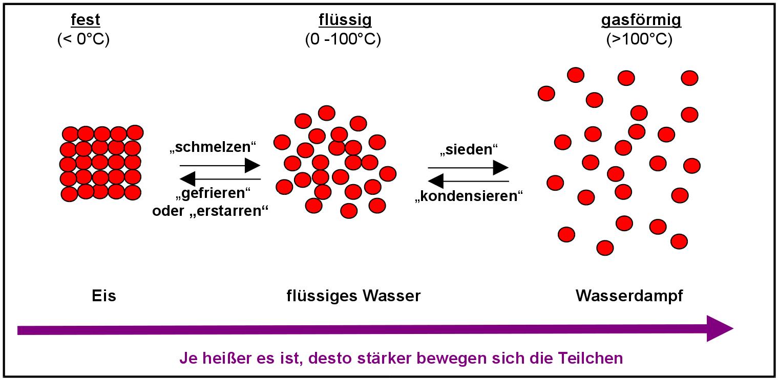 """Freies Lehrbuch """"anorganische Chemie"""": 05 Wasser, Lösungen bestimmt für Lösen Von Zucker In Wasser Teilchenmodell"""