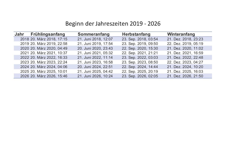 Frühling Sommer Herbst Winter Anfang 2020 - 2026 | Schweiz bestimmt für Beginn Der Jahreszeiten