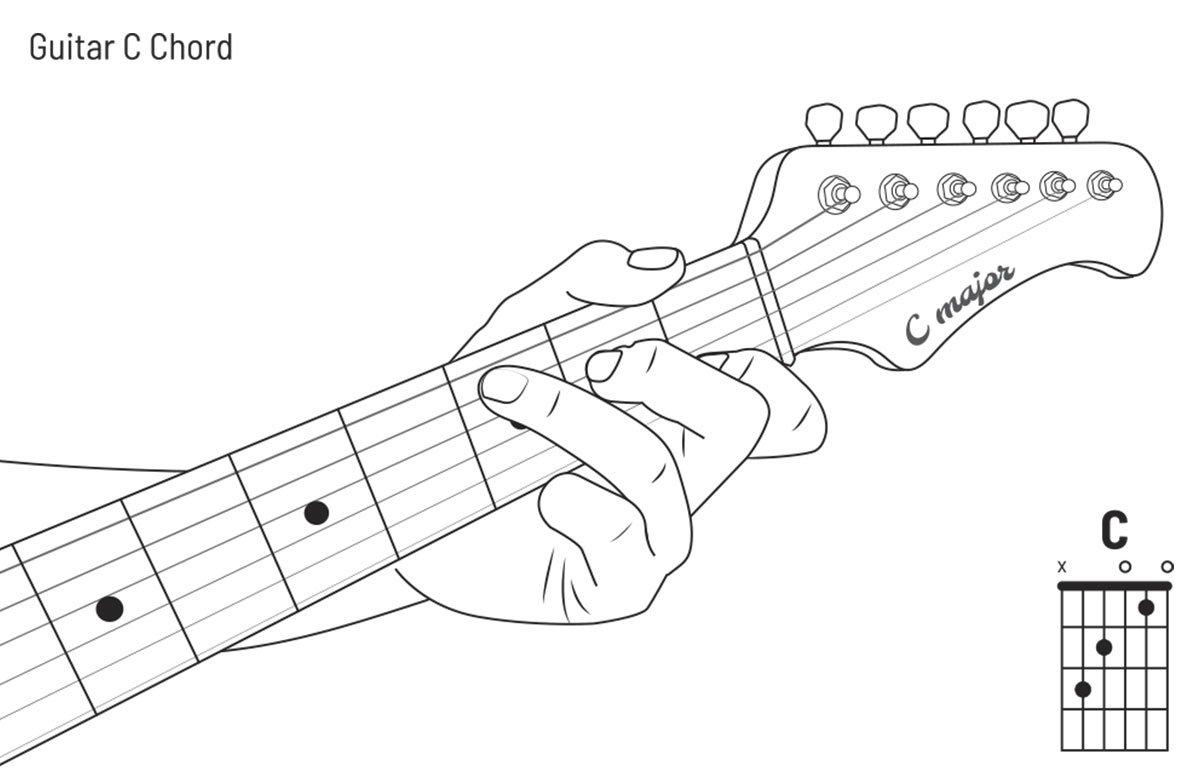 Für Einsteiger: Erste Gitarrengriffe Und Akkorde Lernen innen Einfache Gitarrengriffe Für Anfänger