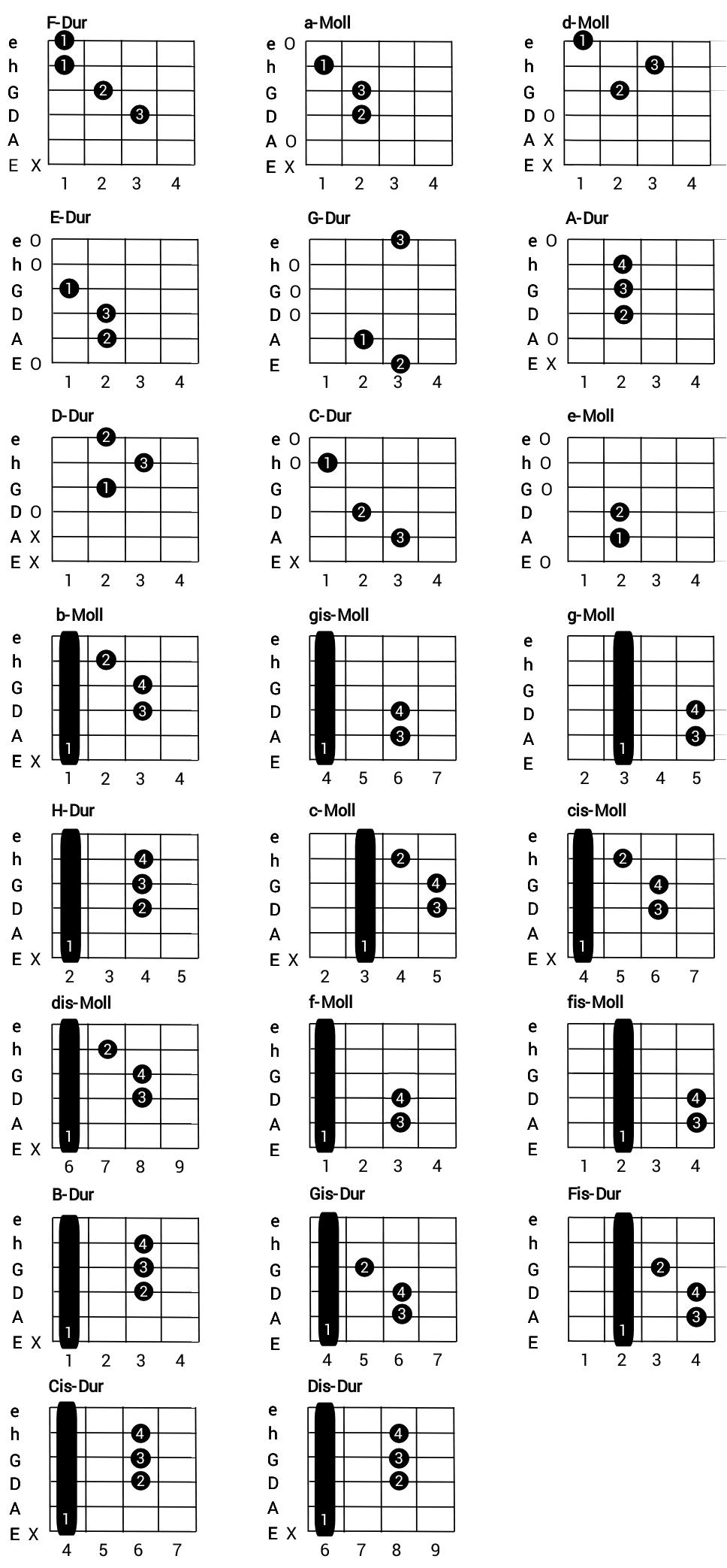 Gitarre Lernen: Vom Anfänger Zum Raffinierten Saitenzupfer in Einfache Gitarrengriffe Für Anfänger