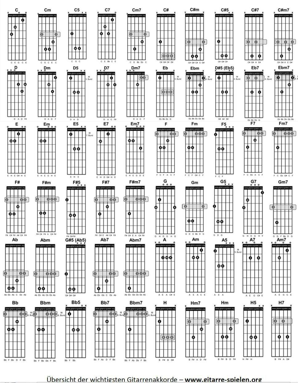 Gitarrenakkorde Gitarrengriffe Pdf (Mit Bildern) | Gitarren ganzes Gitarrengriffe Für Anfänger Zum Ausdrucken
