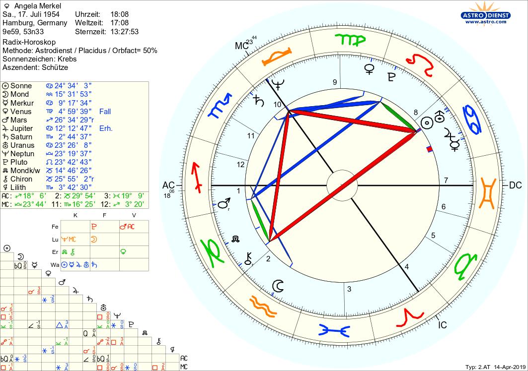 Horoskop Von Angela Merkel - Astrologie über Einteilung Sternzeichen