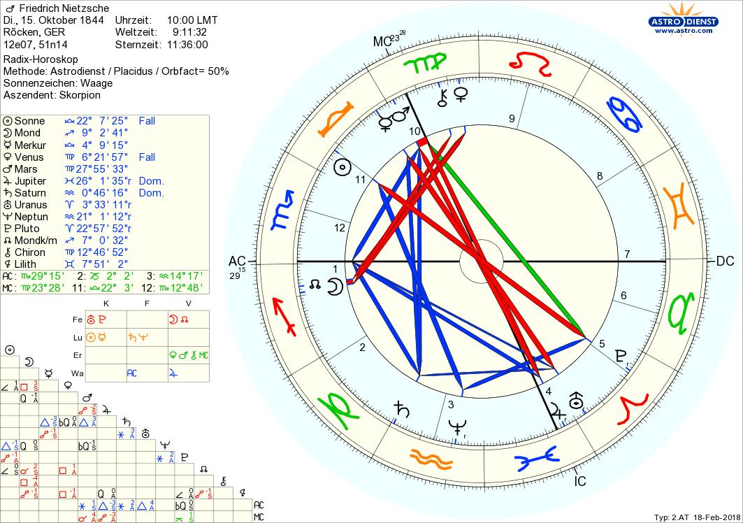 Horoskop Von Friedrich Nietzsche - Astrologie bei Einteilung Sternzeichen