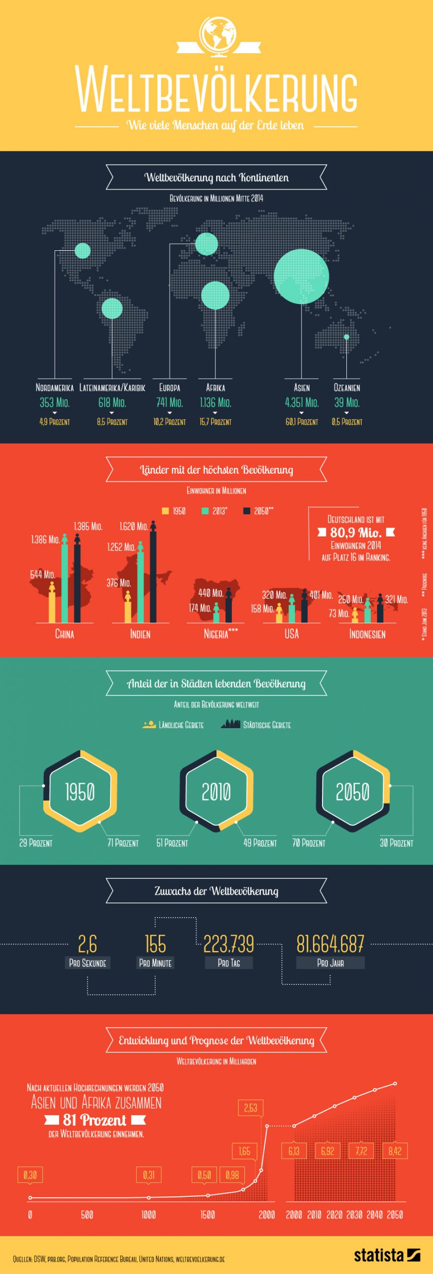 Infografik: Weltbevölkerung - Wie Viele Menschen Auf Der mit Wie Viele Menschen Sind Auf Der Erde