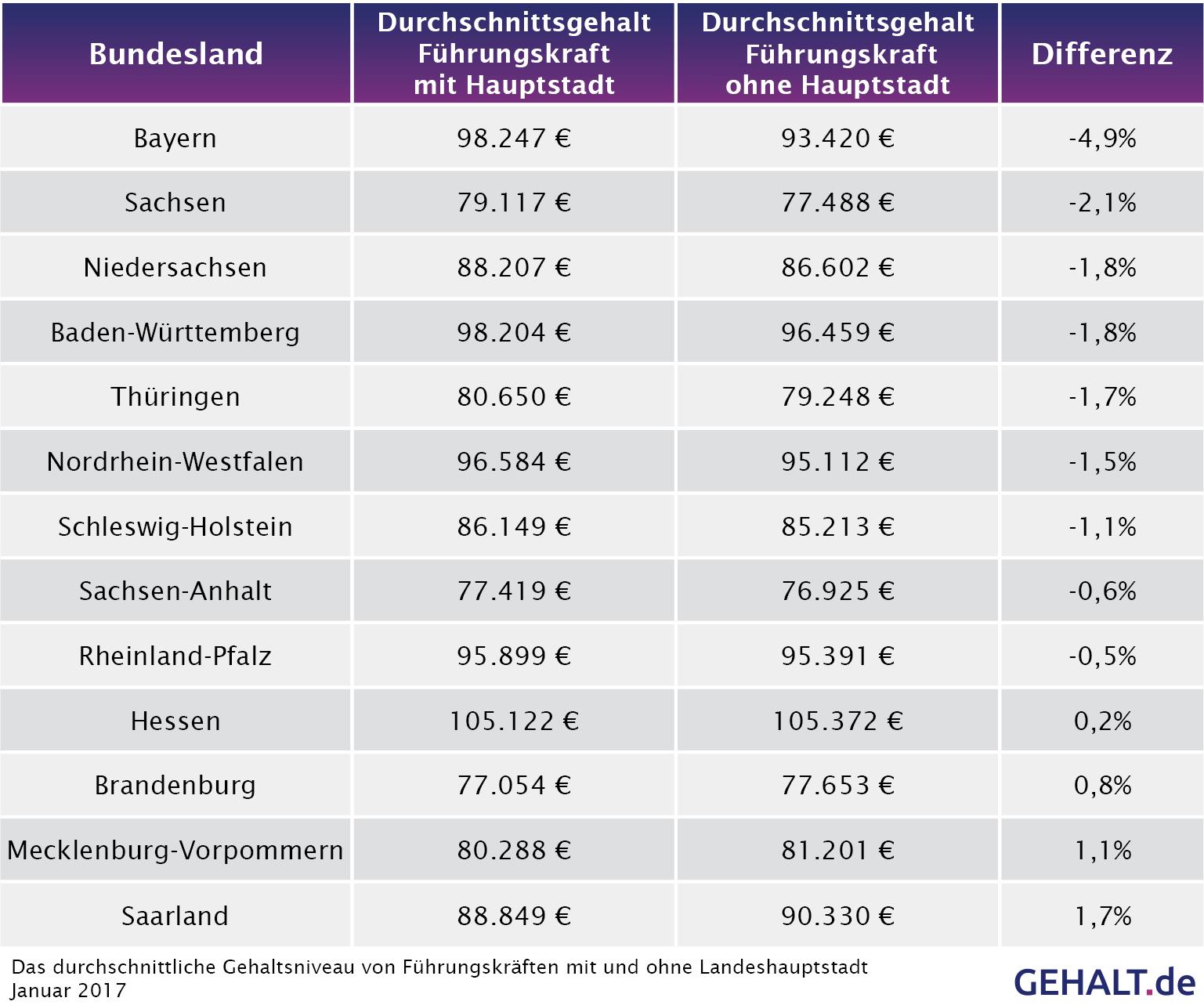 Länderanalyse 2017: Bundesländer Und Der Gehaltseinfluss ganzes Landeshauptstädte Deutschland Liste