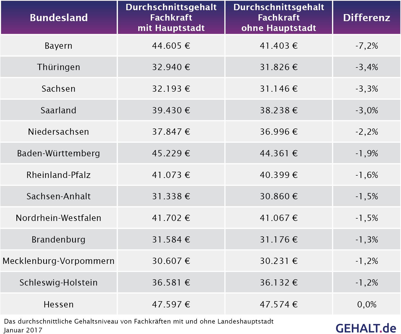 Länderanalyse 2017: Bundesländer Und Der Gehaltseinfluss verwandt mit Landeshauptstädte Deutschland Liste