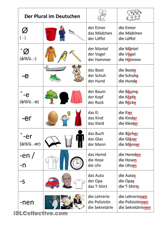 Nomen - Pluralbildung (Mit Bildern) | Deutsch, Deutsch ganzes Nomen Mit O