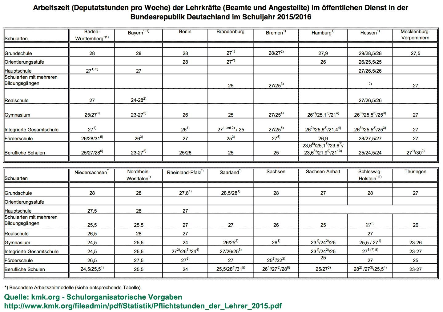 Pflichtstunden Der Lehrer/innen In Den Bundesländern über Notenschlüssel Grundschule Niedersachsen