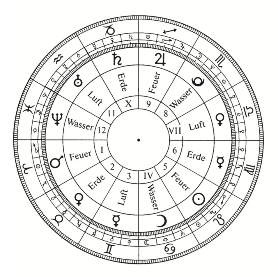 Planeten Und Tierkreiszeichen - Astrodienst für Einteilung Sternzeichen