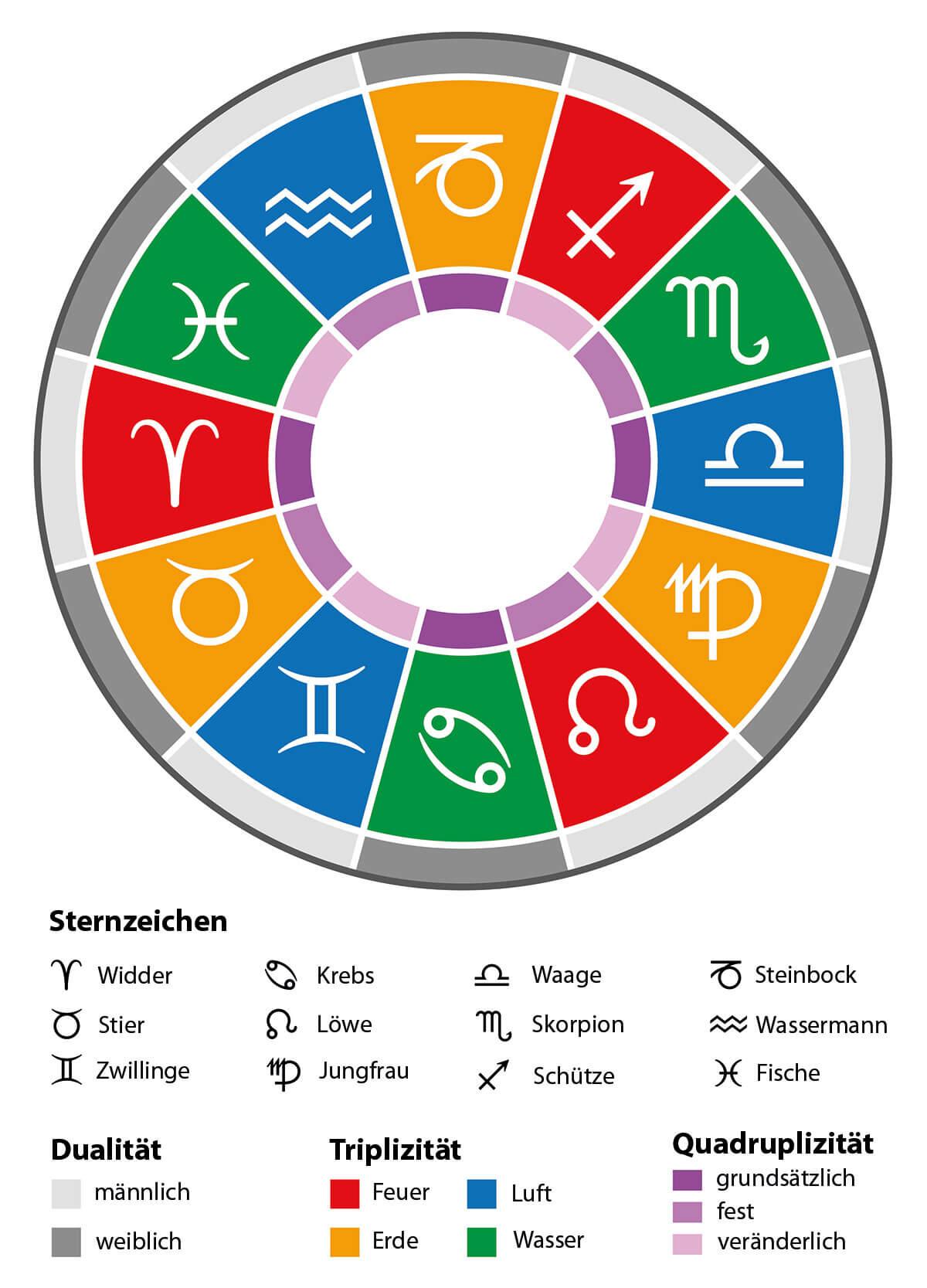 Sternzeichen Skorpion - Mann, Frau, Eigenschaften, Partner verwandt mit Sternzeichen 21.11