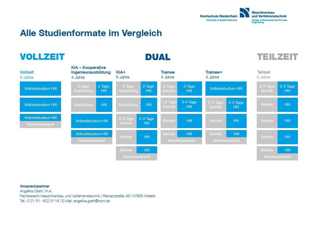 Studieninteressierte - Hochschule Niederrhein mit Duales Studium Maschinenbau Firmen