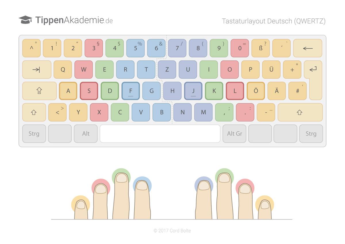 Tastaturbelegungen Im 10 Finger System - Tippenakademie ganzes 10 Finger Schreiben Lernen Für Kinder