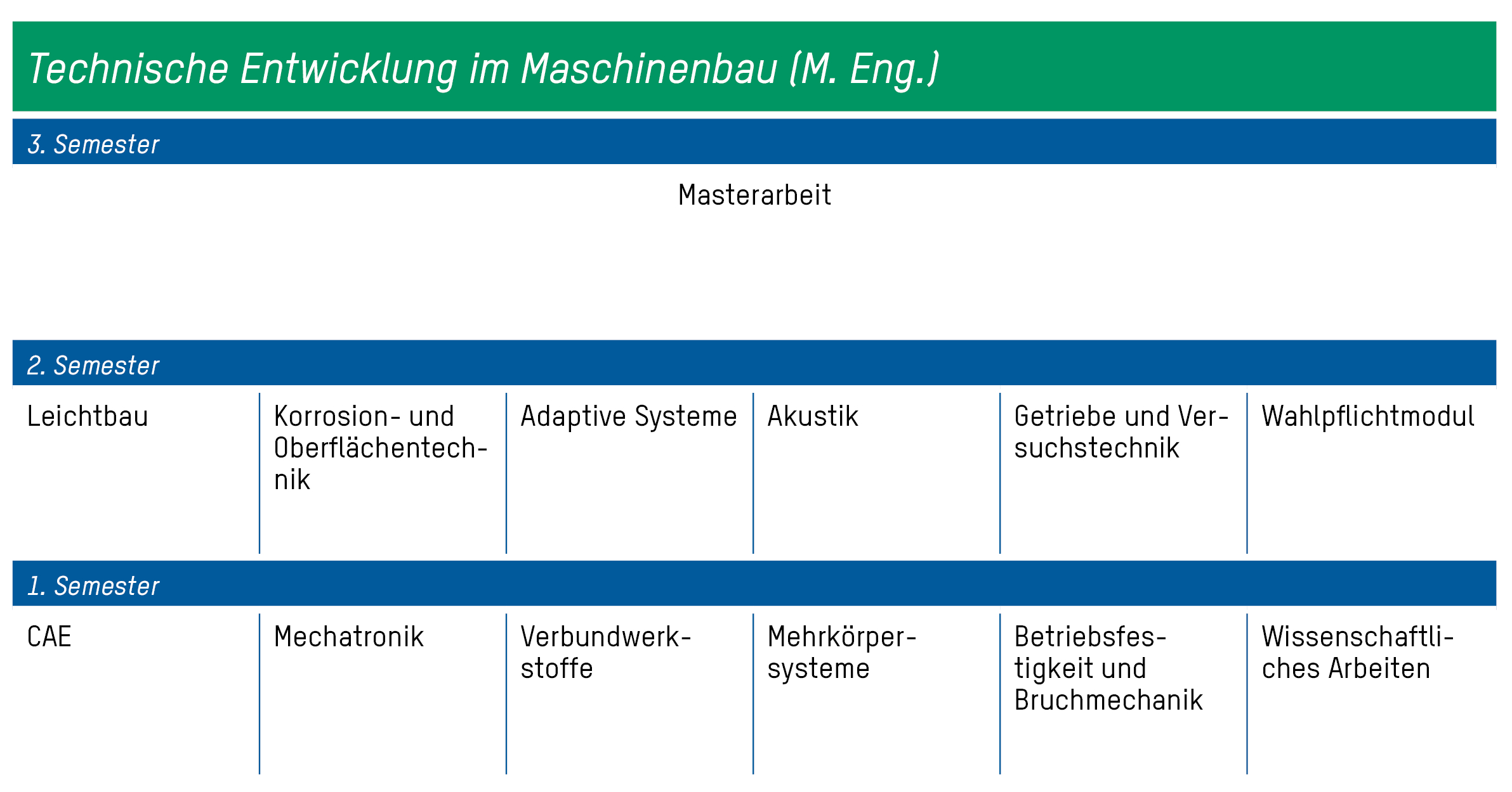 Technische Entwicklung Im Maschinenbau (M. Eng.) verwandt mit Duales Studium Maschinenbau Firmen