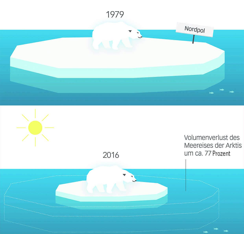 Tv-Serie Klimaschutz Konkret Kleine Gase - Große Wirkung in Eis Im Wasserglas Schmelzen Wie Ist Der Wasserspiegel Nun