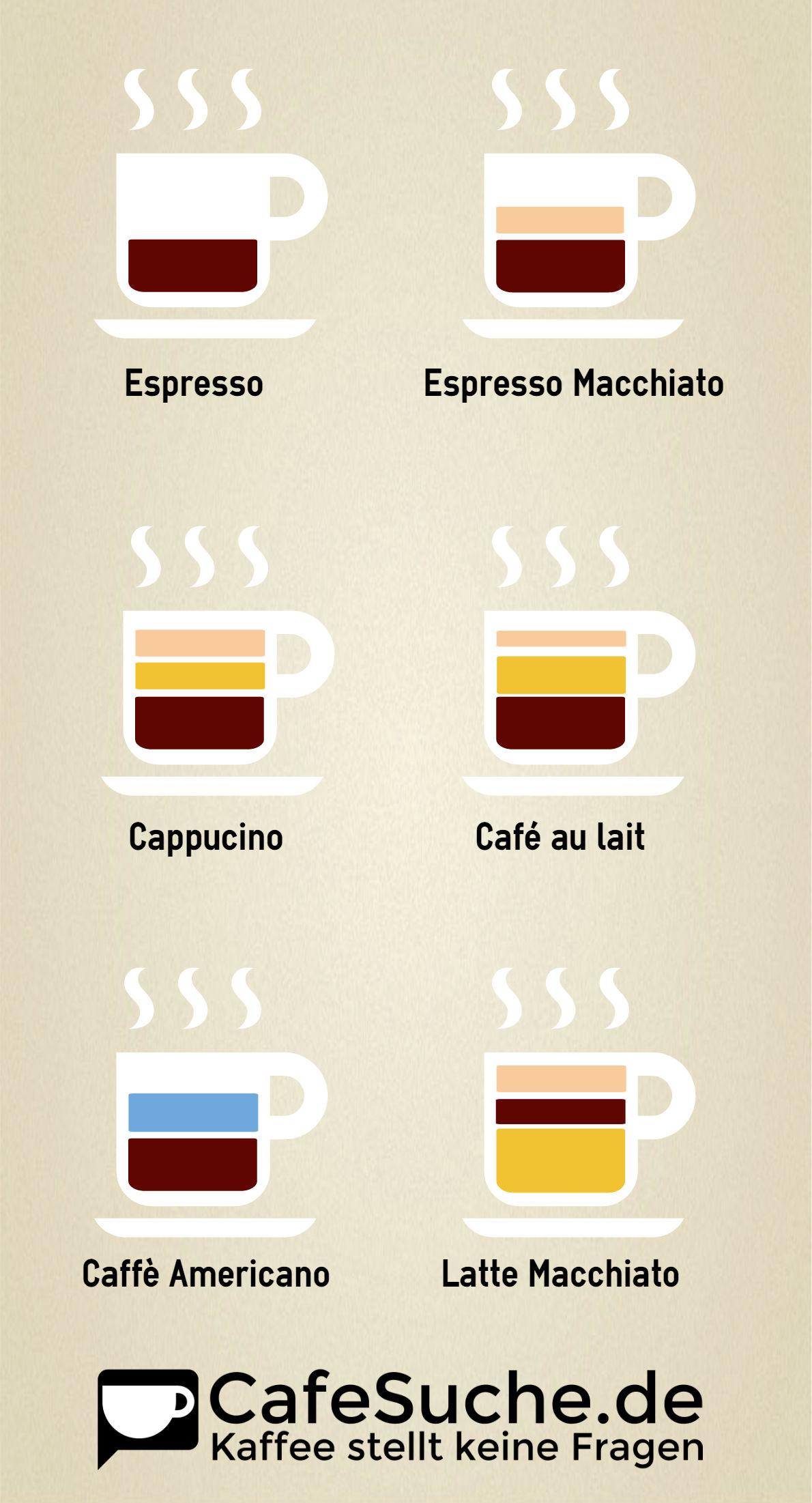 Unterschiede Der Kaffeearten - Feine Bohne innen Unterschied Latte Macchiato Und Cappuccino