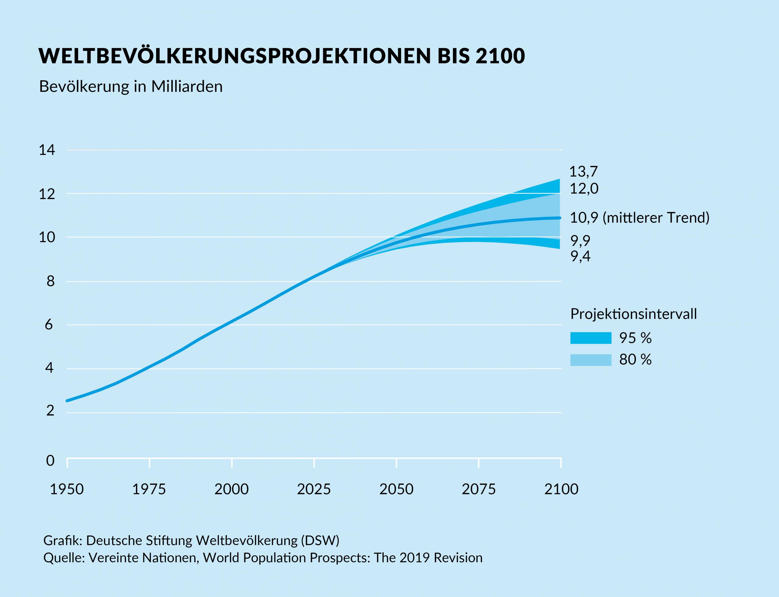 Was Bedeutet Es, Wenn Die Weltbevölkerung Wächst? bei Wie Viele Menschen Gibt Es Auf Dieser Welt