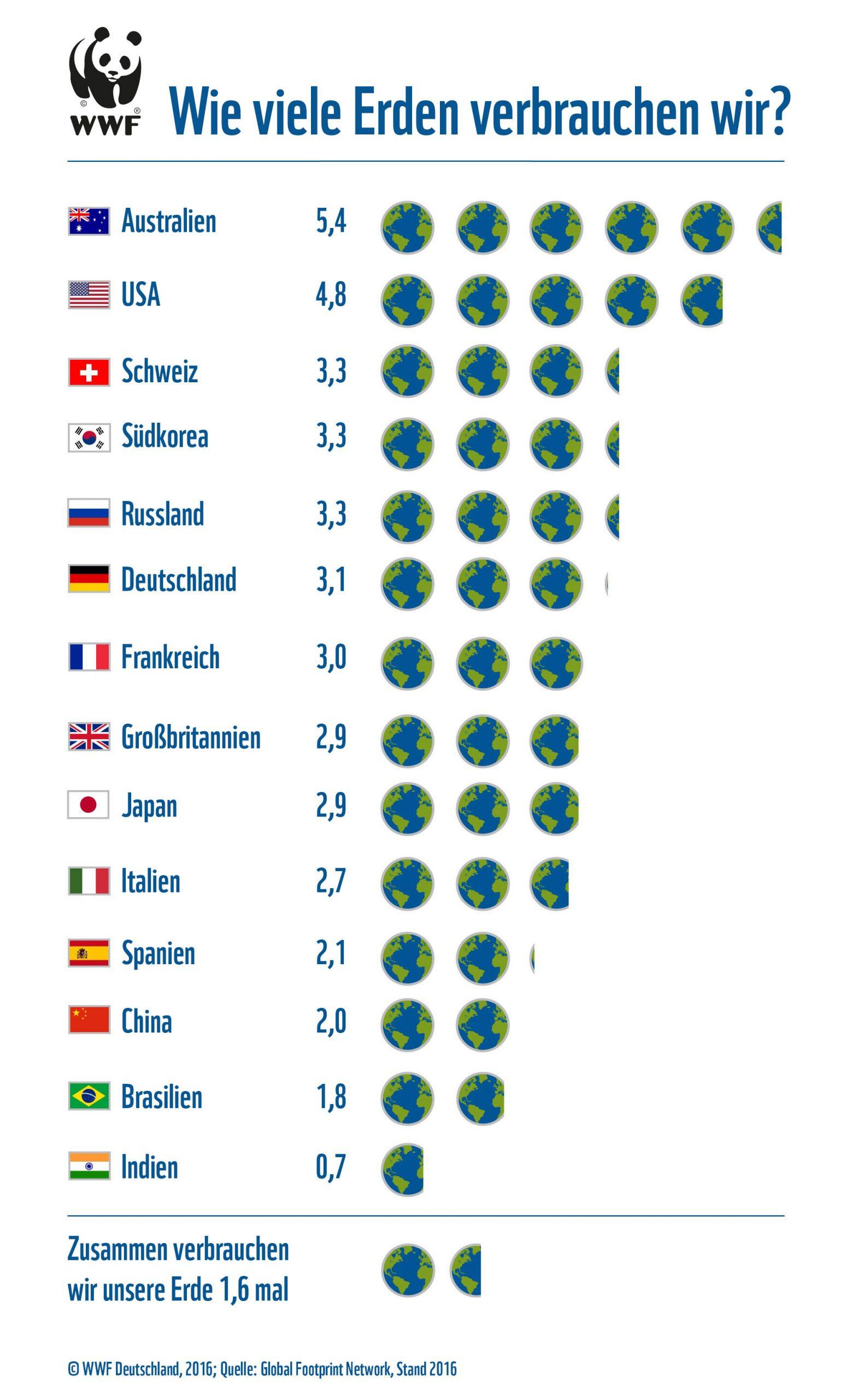 Welterschöpfungstag: Die Welt Ist Nicht Genug - Wwf Deutschland ganzes Wie Viele Menschen Leben Auf Der Erde