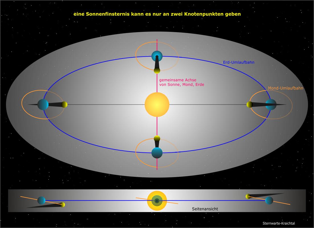 Wie Entsteht Eine Sonnenfinsternis? innen Wann Entsteht Eine Sonnenfinsternis