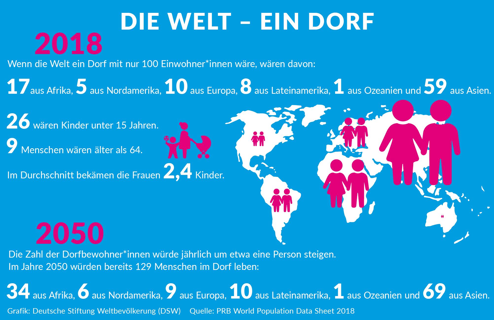 Zu Beginn Des Neuen Jahres Lebten 7.674.575.000 Menschen Auf über Wie Viele Menschen Wohnen Auf Der Erde